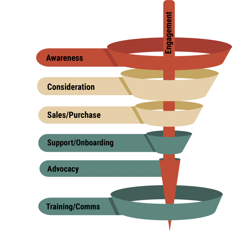 video marketing sales funnel